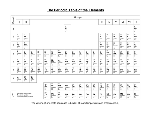 Periodic table by nomad1970 teaching resources tes urtaz Image collections