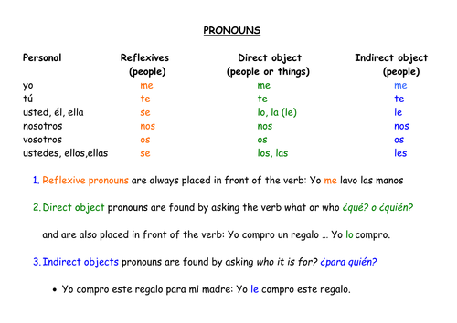 Claro Que Si - Capítulo 8  Direct And Indirect Object Chart