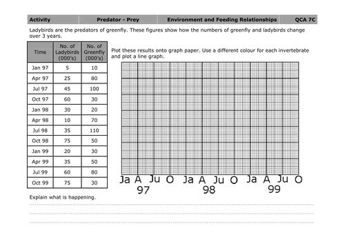 Plotting a predatorprey graph by mousey80 Teaching Resources TES – Predator Prey Worksheet