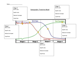 Demographic Transition Model Handout By Tandrews11 Teaching Resources