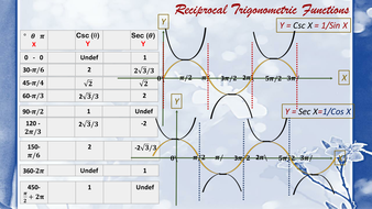 Reciprocal and Inverse Trigonometric Functions