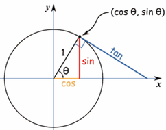 circle-unit-sct.gif