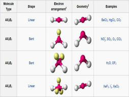 AS Chemistry AQA - Shapes