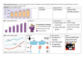 Business studies: measuring business success