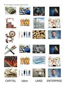 Business studies: Land labor capital enterprise picture sort