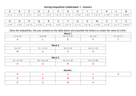 Codebreaker Solving Inequalities By Alutwyche Teaching Resources