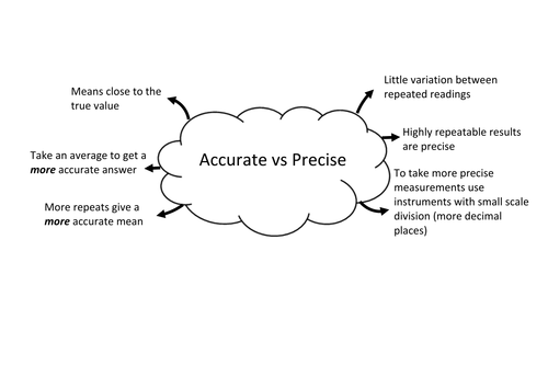 Accuracy Vs Precision By Bennettej Teaching Resources Tes