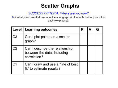 Scatter Graphs Lesson And Gcse Questions By Alutwyche Teaching