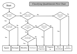 Classifying Quadrilaterals Flow Chart Labeling by Maths