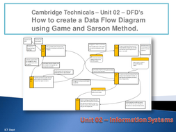 ICT Practical - Cambridge Technicals - Unit 02 - How to make a DFD