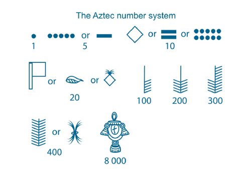 Aztec Numbers by rachelb003 Teaching Resources TES – Real Number System Worksheet