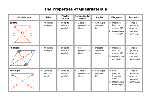 Quadrilaterals Investigation and Matching Game by Stuckling – Properties of Quadrilaterals Worksheet