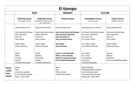 Weather expressions in different tenses