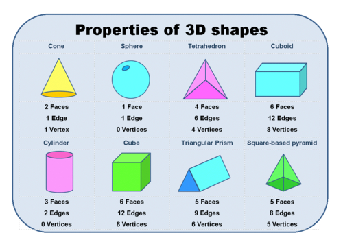 Introduction to Properties of 3D shapes by erictviking – 2d and 3d Shapes Worksheets