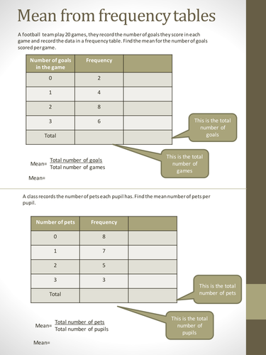 Mean from frequency tables worksheet by HolyheadSchool - Teaching ...