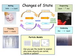 States of matter word mat