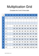 Multiplication Grids for times table work