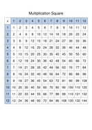 Introduction to 2 times table