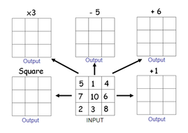 Two Step Function Machines; KS3 math