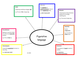 Figurative language revision