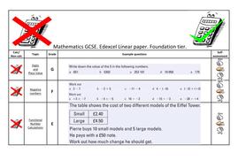 Edexcel GCSE FOUNDATION: One Question per topic