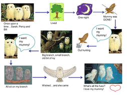 Owl Babies Story Map