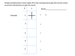 Simple Method of Multiplication up to 5 x 5 tables