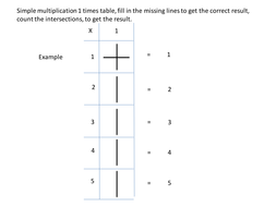 Maths simple multipication up to 5 times table wooksheet(1).pptx