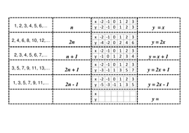 sequence nth term table of values equation card match II.docx