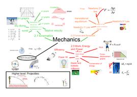 IB Physics Mechanics overview