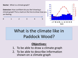 What is the Weather like? Climate Graph