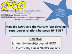 How did NATO and the Warsaw Pact develop tensions?