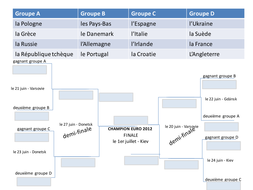 UEFA Euro 2012 Table -- en français